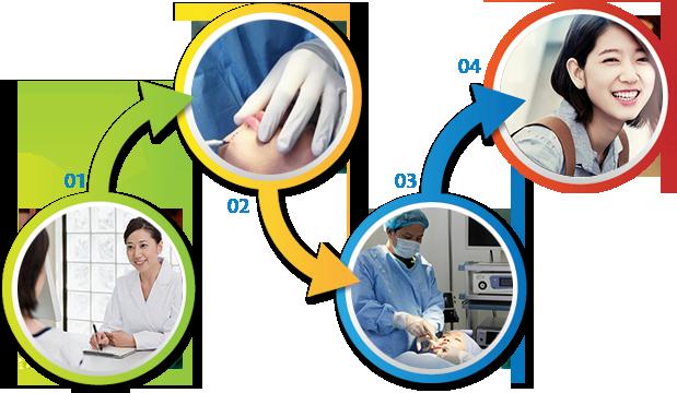 Quy trình phẫu thuật tạo cằm chẻ hiện đại